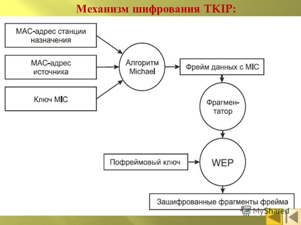 Механизм шифрования TKIP: