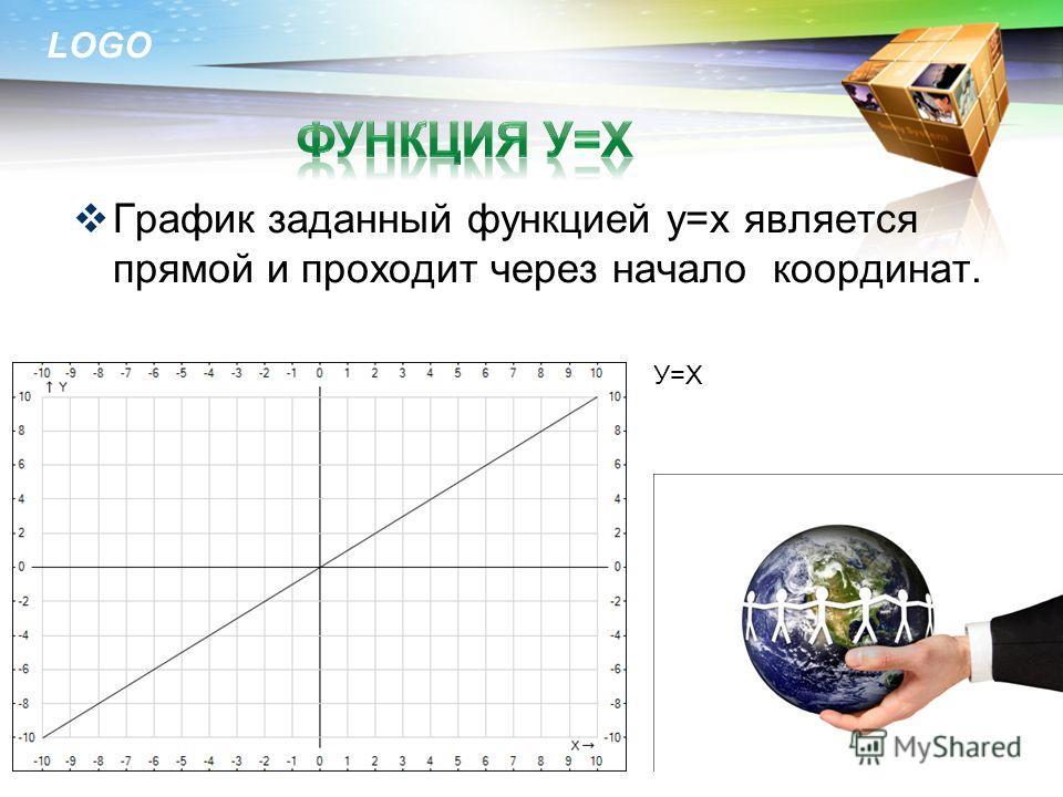 График линейной функции является прямой. При k > 0, прямая образует острый угол с осью абсцисс. При k < 0, прямая образует тупой угол с осью абсцисс. При k = 0, прямая параллельна оси абсцисс При b = 0, прямая проходит через начало координат. У=x*4+3