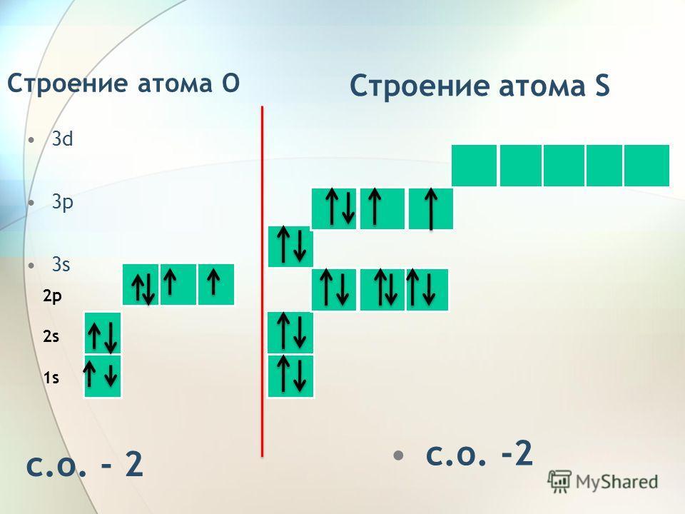 Строение атома O 3d 3p 3s c.о. - 2 2p 2s 1s Строение атома S с.о. -2