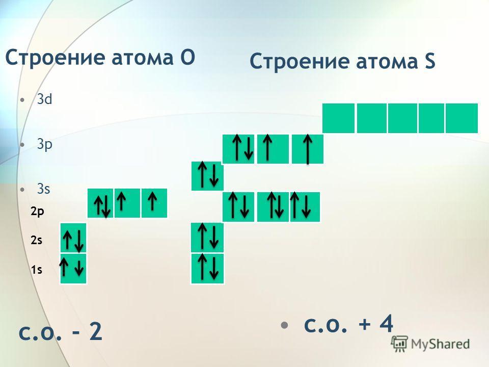 Строение атома O 3d 3p 3s c.о. - 2 2p 2s 1s Строение атома S с.о. + 4