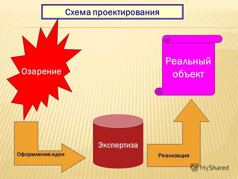 Озарение Реальный объект Схема проектирования Оформление идеи Экспертиза Реализация