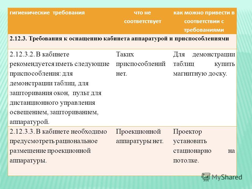 гигиенические требования что не соответствует как можно привести в соответствии с требованиями 2.12.3. Требования к оснащению кабинета аппаратурой и приспособлениями 2.12.3.2. В кабинете рекомендуется иметь следующие приспособления: для демонстрации