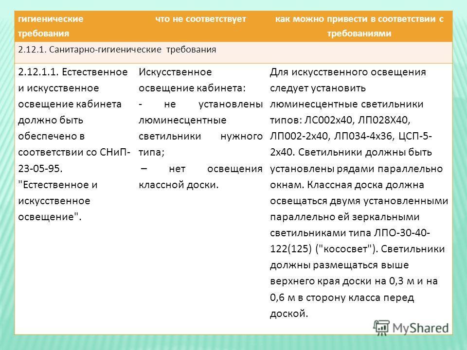 гигиенические требования что не соответствует как можно привести в соответствии с требованиями 2.12.1. Санитарно - гигиенические требования 2.12.1.1. Естественное и искусственное освещение кабинета должно быть обеспечено в соответствии со СНиП - 23-0
