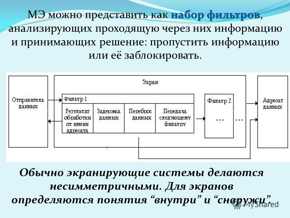 набор фильтров МЭ можно представить как набор фильтров, анализирующих проходящую через них информацию и принимающих решение: пропустить информацию или её заблокировать. Обычно экранирующие системы делаются несимметричными. Для экранов определяются по