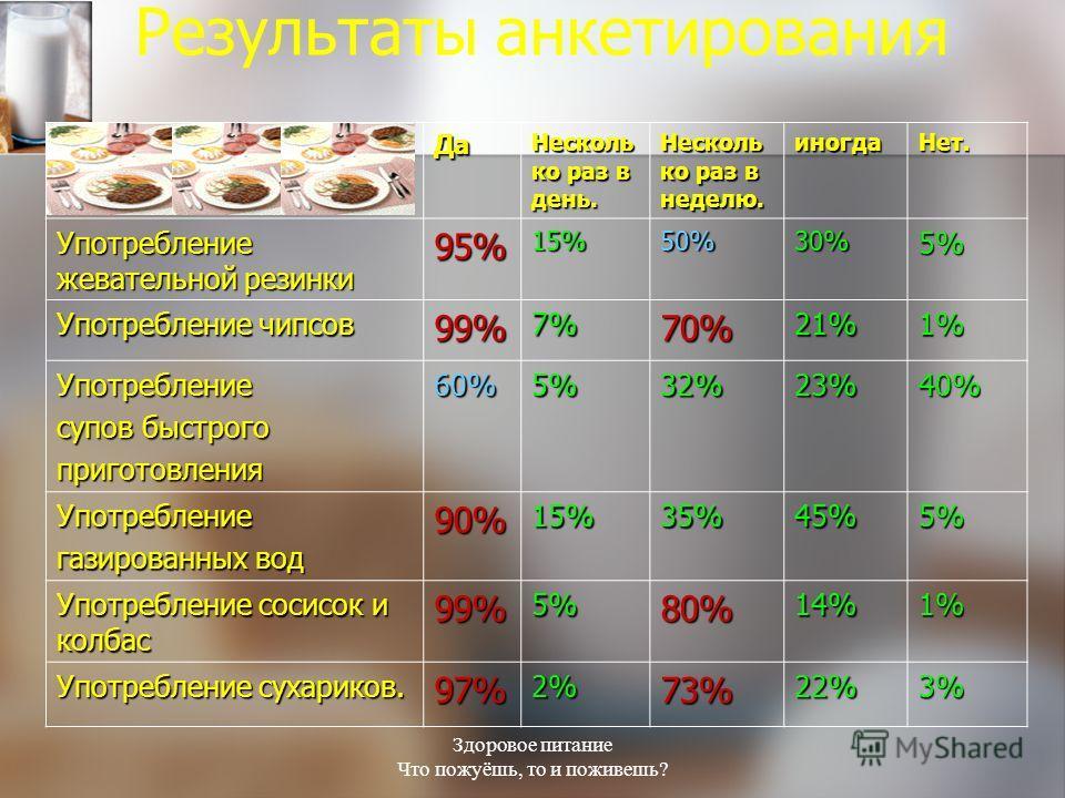 Здоровое питание Что пожуёшь, то и поживешь? Результаты анкетированияДа Несколь ко раз в день. Несколь ко раз в неделю. иногдаНет. Употребление жевательной резинки 95%15%50%30%5% Употребление чипсов 99%7%70%21%1% Употребление супов быстрого приготовл