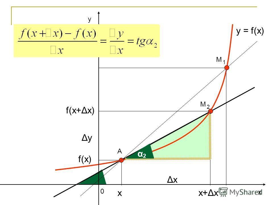 у х 0 y = f(x) А ΔхΔх ΔуΔу f(x) f(x+Δх) х+Δх х М 2 α 2 М 1