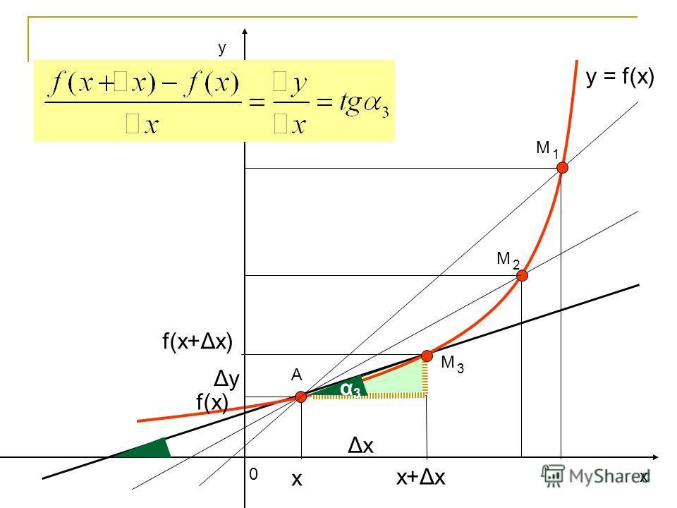 у х 0 y = f(x) А ΔхΔх ΔуΔу f(x) f(x+Δх) х+Δх х М 2 α 3 М 1 М 3