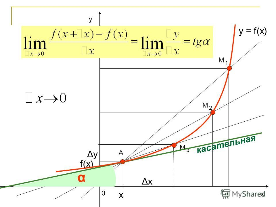 у х 0 y = f(x) А ΔхΔх ΔуΔу f(x) х М 2 М 1 М 3 α касательная