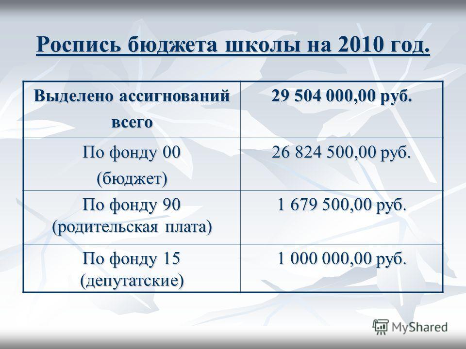 Роспись бюджета школы на 2010 год. Выделено ассигнований всего 29 504 000,00 руб. По фонду 00 (бюджет) 26 824 500,00 руб. По фонду 90 (родительская плата) 1 679 500,00 руб. По фонду 15 (депутатские) 1 000 000,00 руб.