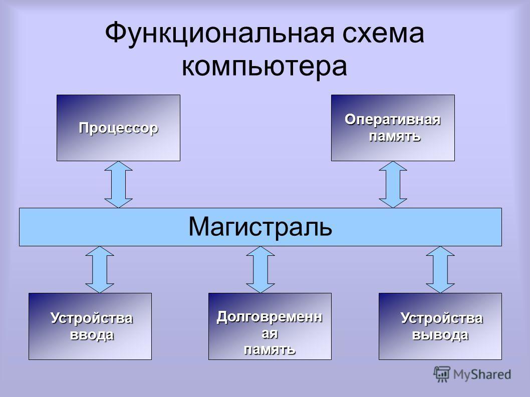 Функциональная схема компьютера Оперативная память памятьПроцессор Устройства вывода Долговременн ая память Устройства ввода ввода Магистраль