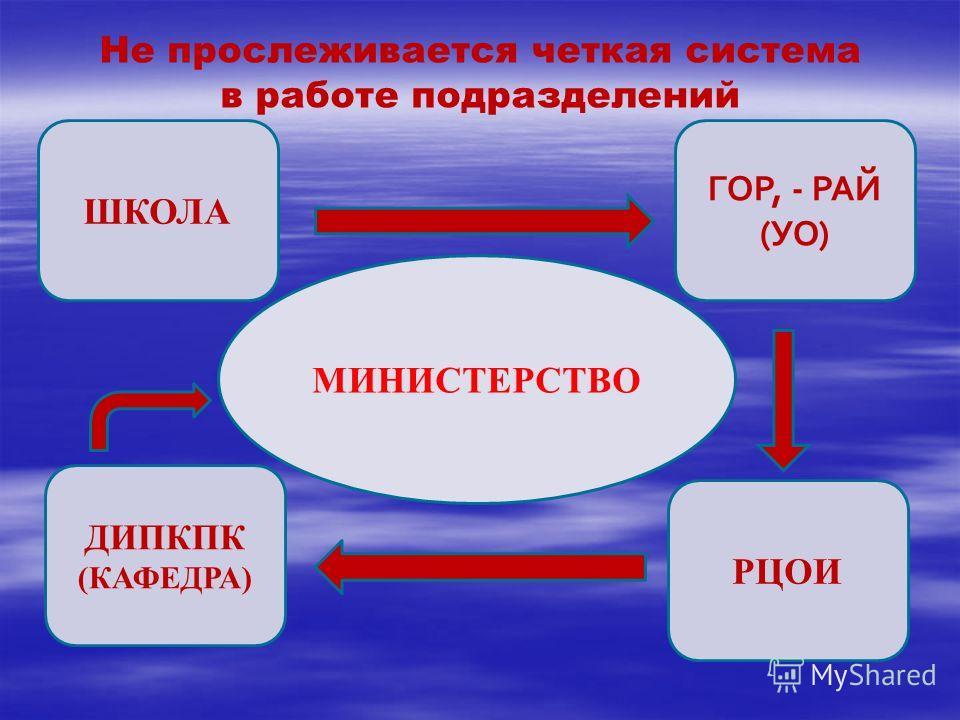 МИНИСТЕРСТВО ШКОЛА ГОР, - РАЙ (УО) ДИПКПК (КАФЕДРА) РЦОИ Не прослеживается четкая система в работе подразделений