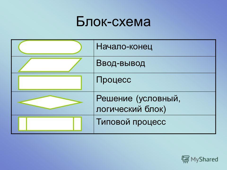 Блок-схема Начало-конец