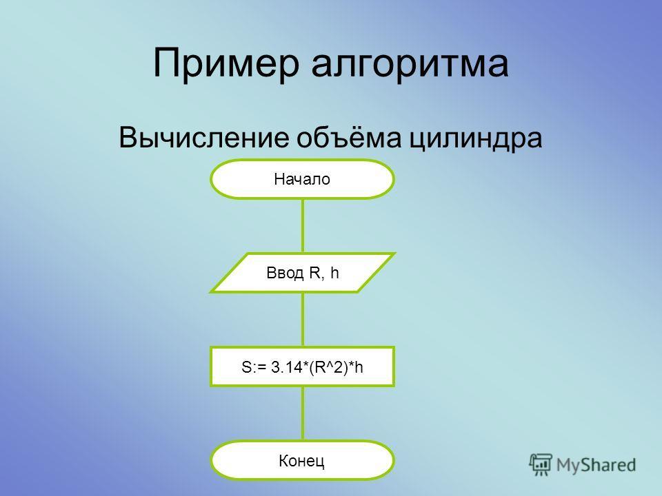 Пример алгоритма Вычисление объёма цилиндра Начало Конец Ввод R, h S:= 3.14*(R^2)*h