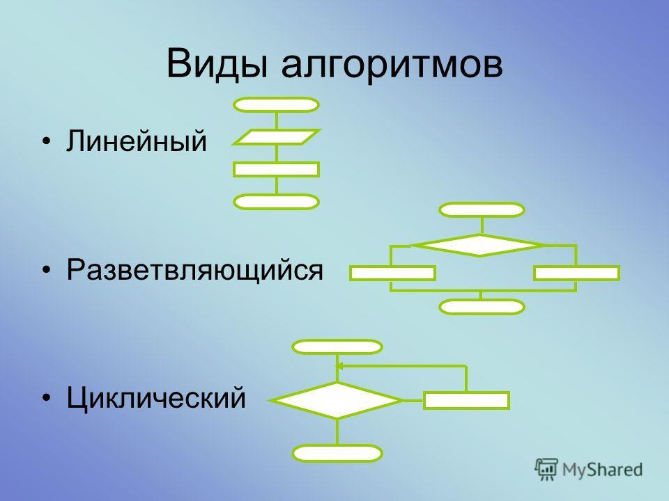 Виды алгоритмов Линейный Разветвляющийся Циклический