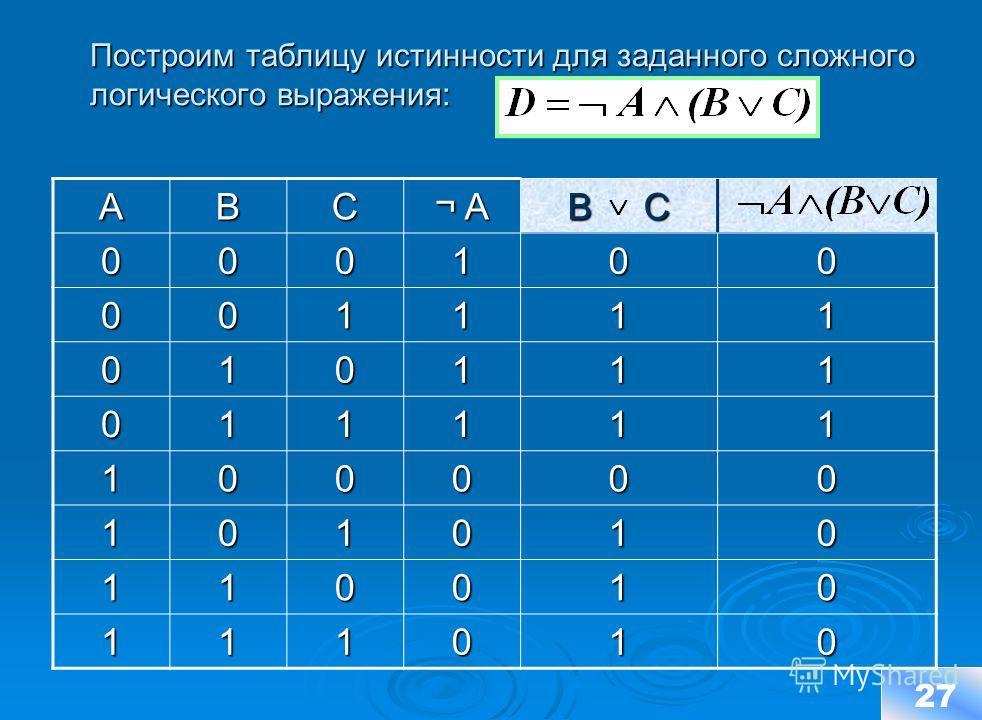 Построим таблицу истинности для заданного сложного логического выражения: Построим таблицу истинности для заданного сложного логического выражения: 27ABC ¬ A B C 000100 001111 010111 011111 100000 101010 110010 111010