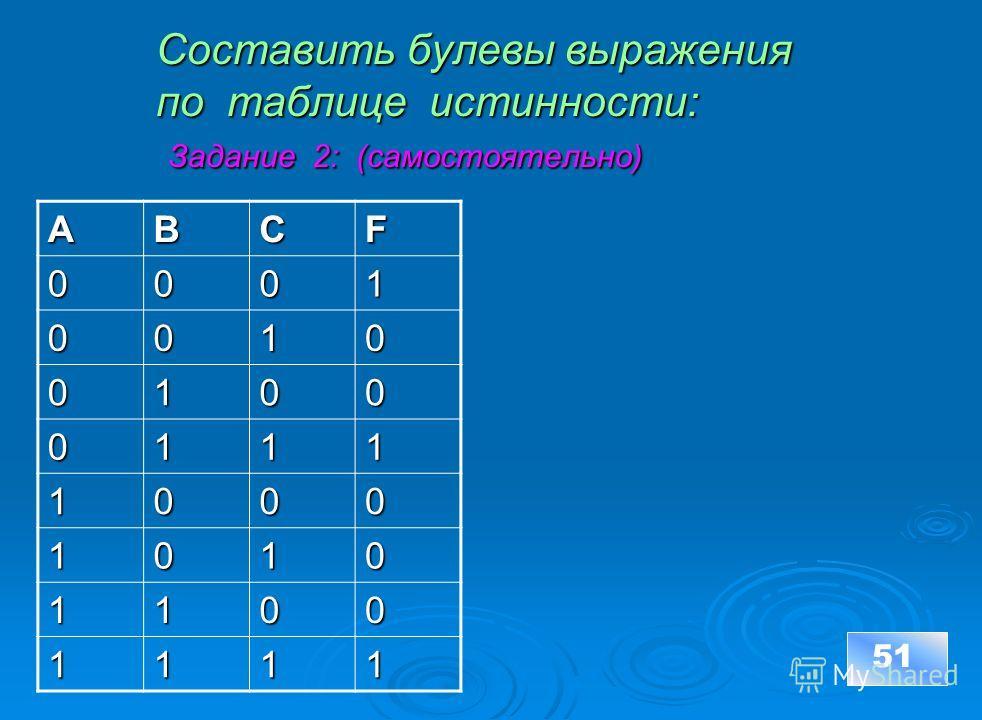 Составить булевы выражения по таблицe истинности: Задание 2: (самостоятельно) Составить булевы выражения по таблицe истинности: Задание 2: (самостоятельно) 51ABCF0001 0010 0100 0111 1000 1010 1100 1111