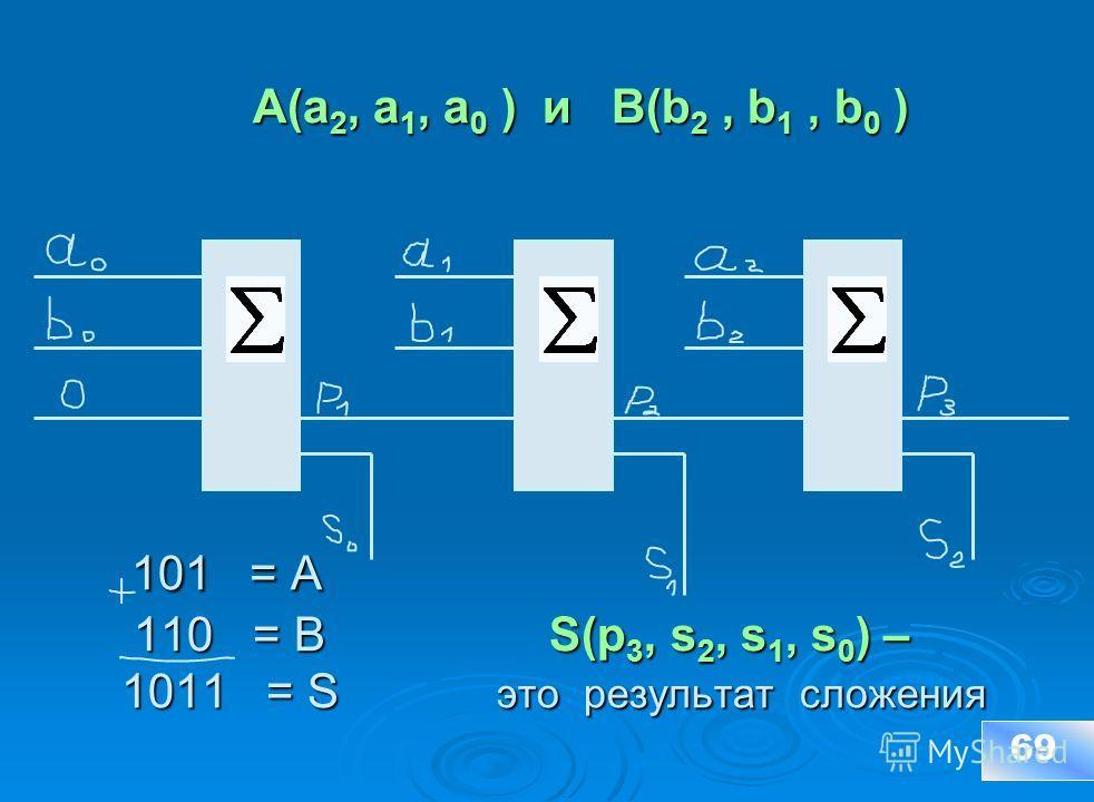 A(a 2, a 1, a 0 ) и B(b 2, b 1, b 0 ) 101 = A 110 = B S(p 3, s 2, s 1, s 0 ) – 1011 = S это результат сложения A(a 2, a 1, a 0 ) и B(b 2, b 1, b 0 ) 101 = A 110 = B S(p 3, s 2, s 1, s 0 ) – 1011 = S это результат сложения 69