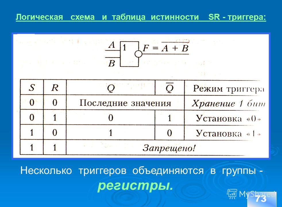 73 Несколько триггеров объединяются в группы - регистры. Логическая схема и таблица истинности SR - триггера: