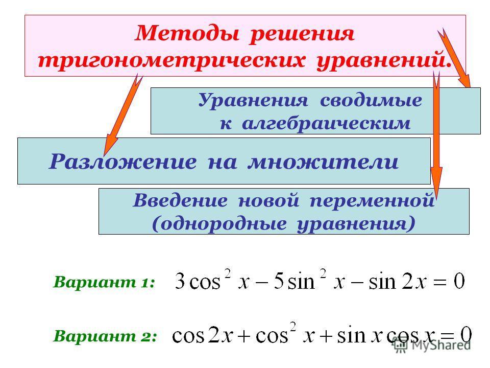 Методы решения тригонометрических уравнений. Разложение на множители Вариант 1: Вариант 2: Уравнения сводимые к алгебраическим Введение новой переменной (однородные уравнения)