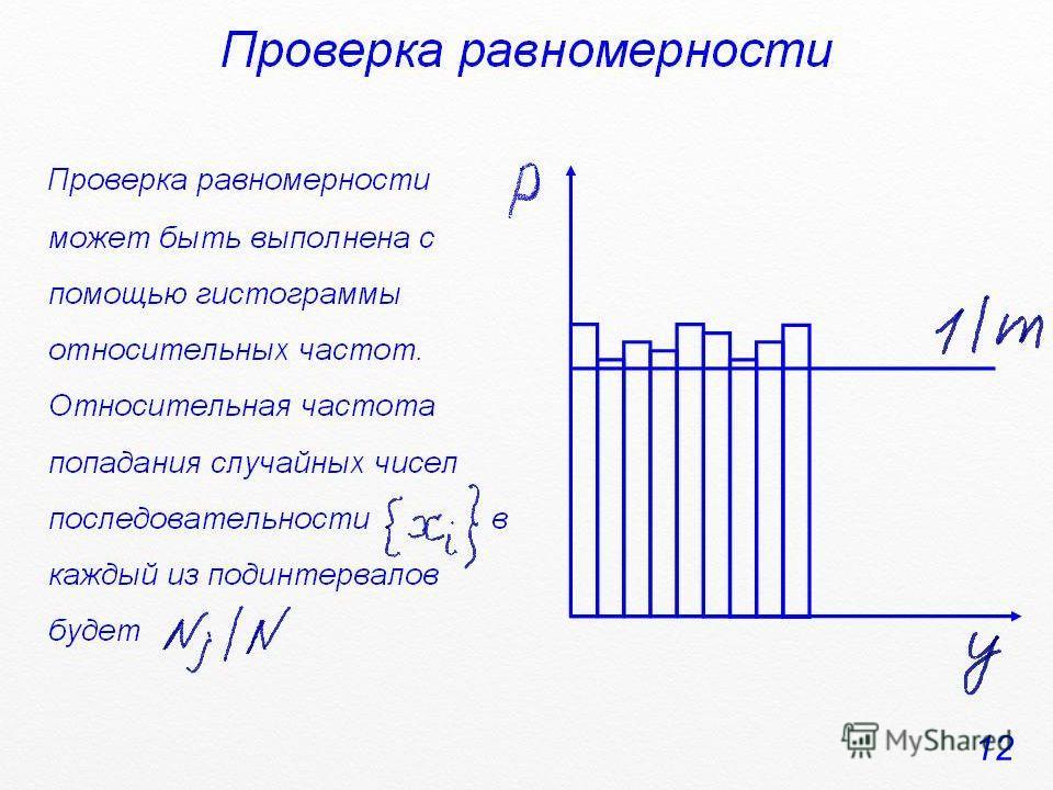Проверка равномерности Проверка равномерности может быть выполнена с помощью гистограммы относительных частот. Относительная частота попадания случайных чисел последовательности в каждый из подинтервалов будет 12