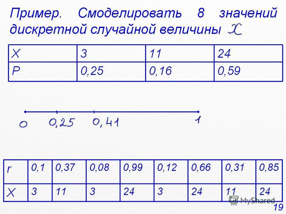 Пример. Смоделировать 8 значений дискретной случайной величины Х31124 Р0,250,160,59 r 0,10,370,080,990,120,660,310,85 X 3113243 1124 19