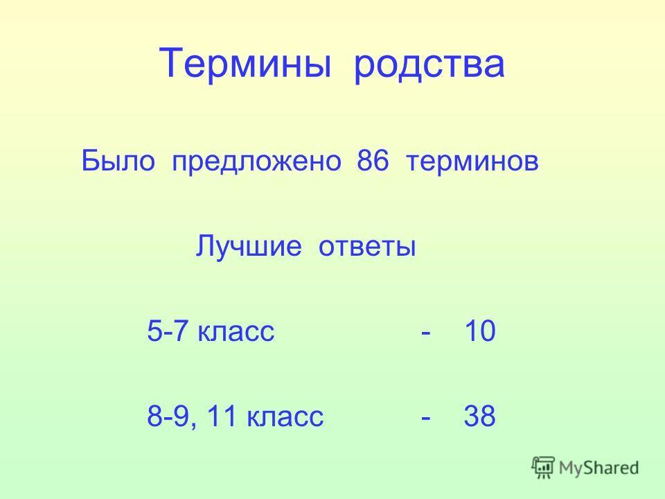 Термины родства Было предложено 86 терминов Лучшие ответы 5-7 класс - 10 8-9, 11 класс - 38