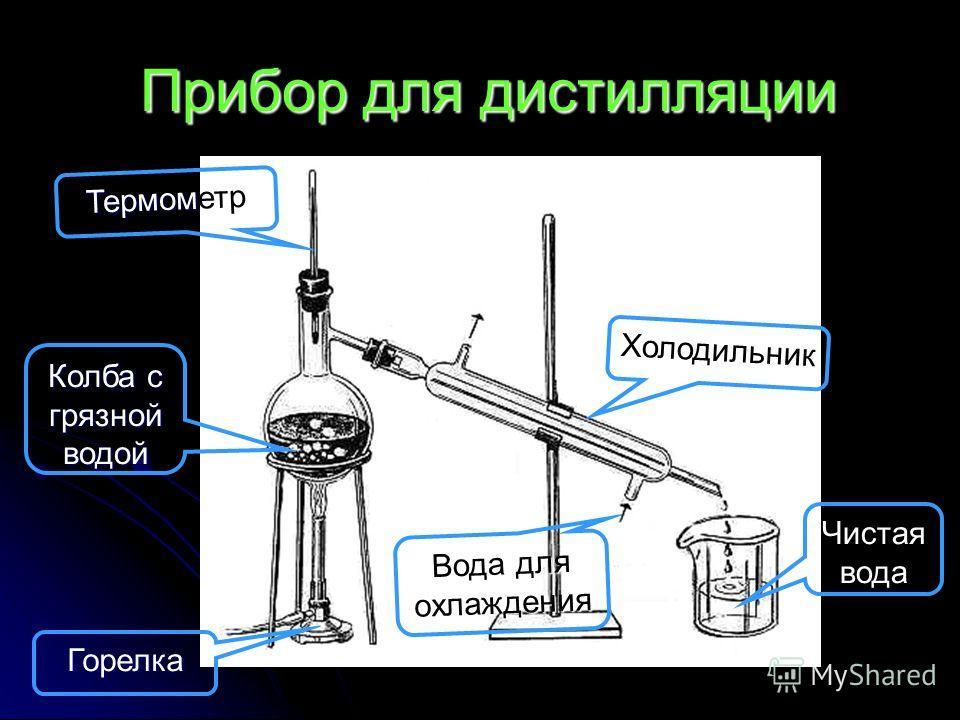 Прибор для дистилляции Прибор для дистилляции Термометр Холодильник Чистая вода Вода для охлаждения Колба с грязной водой Горелка