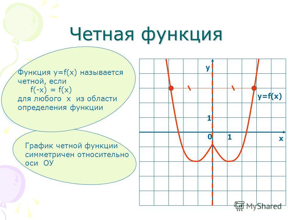 Четная функция у х 0 1 1 y=f(x) График четной функции симметричен относительно оси ОУ Функция у=f(x) называется четной, если f(-x) = f(x) для любого х из области определения функции