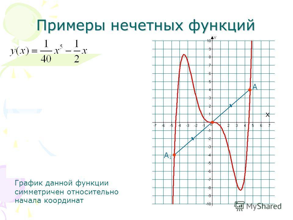 Примеры нечетных функций График данной функции симметричен относительно начала координат х А А 1