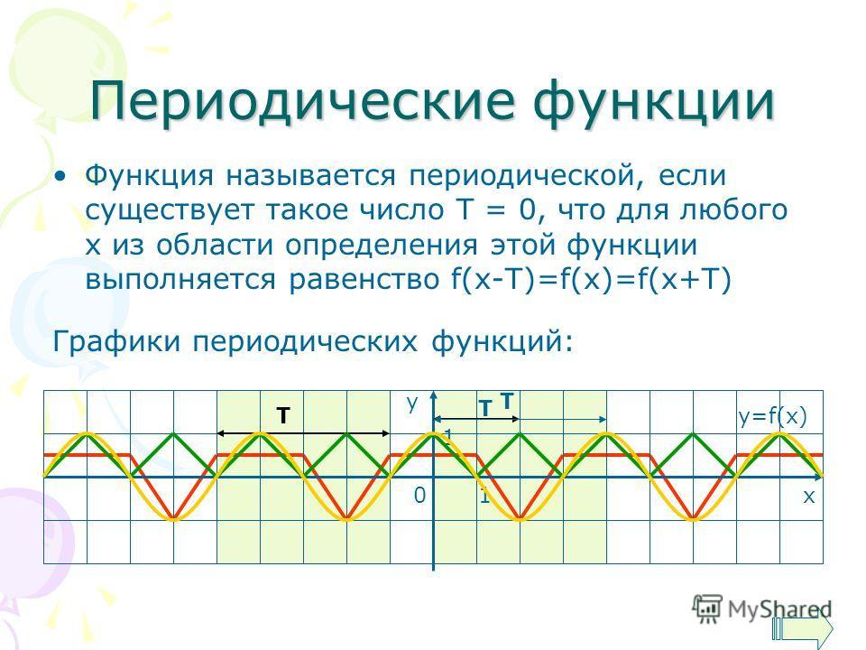 Периодические функции Функция называется периодической, если существует такое число Т = 0, что для любого х из области определения этой функции выполняется равенство f(x-T)=f(x)=f(x+T) у х01 1 y=f(x) Графики периодических функций: Т T T