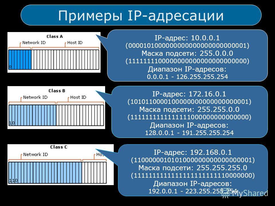 Примеры IP-адресации IP-адрес: 10.0.0.1 (0000101000000000000000000000001) Маска подсети: 255.0.0.0 (1111111100000000000000000000000) Диапазон IP-адресов: 0.0.0.1 - 126.255.255.254 IP-адрес: 172.16.0.1 (1010110000100000000000000000001) Маска подсети: