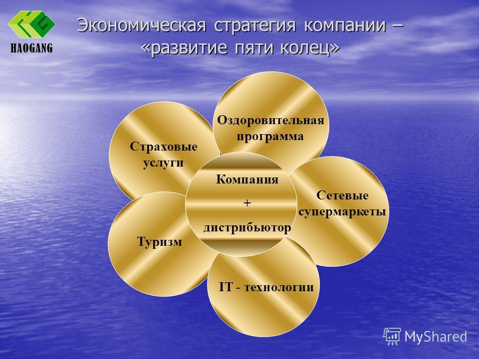 Экономическая стратегия компании – «развитие пяти колец» Страховые услуги Оздоровительная программа Сетевые супермаркеты Туризм IT - технологии Компания + дистрибьютор