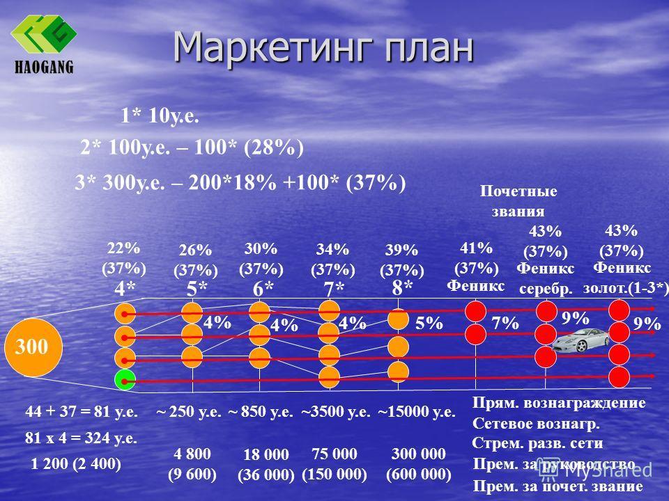 Маркетинг план 1* 10у.е. 300 4* 22% (37%) 5* 26% (37%) 4% 6* 30% (37%) 4% 7* 34% (37%) 4% 8* 39% (37%) 5% Почетные звания 7% Феникс 41% (37%) 9% Феникс серебр. 43% (37%) Феникс золот.(1-3*) 43% (37%) 9% 44 + 37 = 81 у.е. 81 х 4 = 324 у.е. 1 200 (2 40