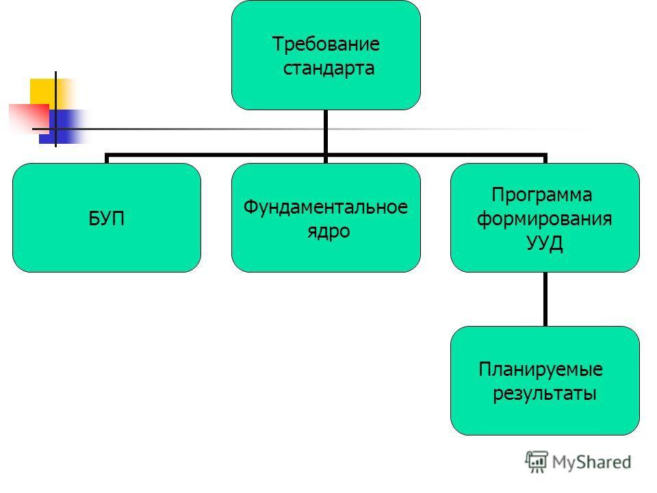 Требование стандарта БУП Фундаментальное ядро Программа формирования УУД Планируемые результаты