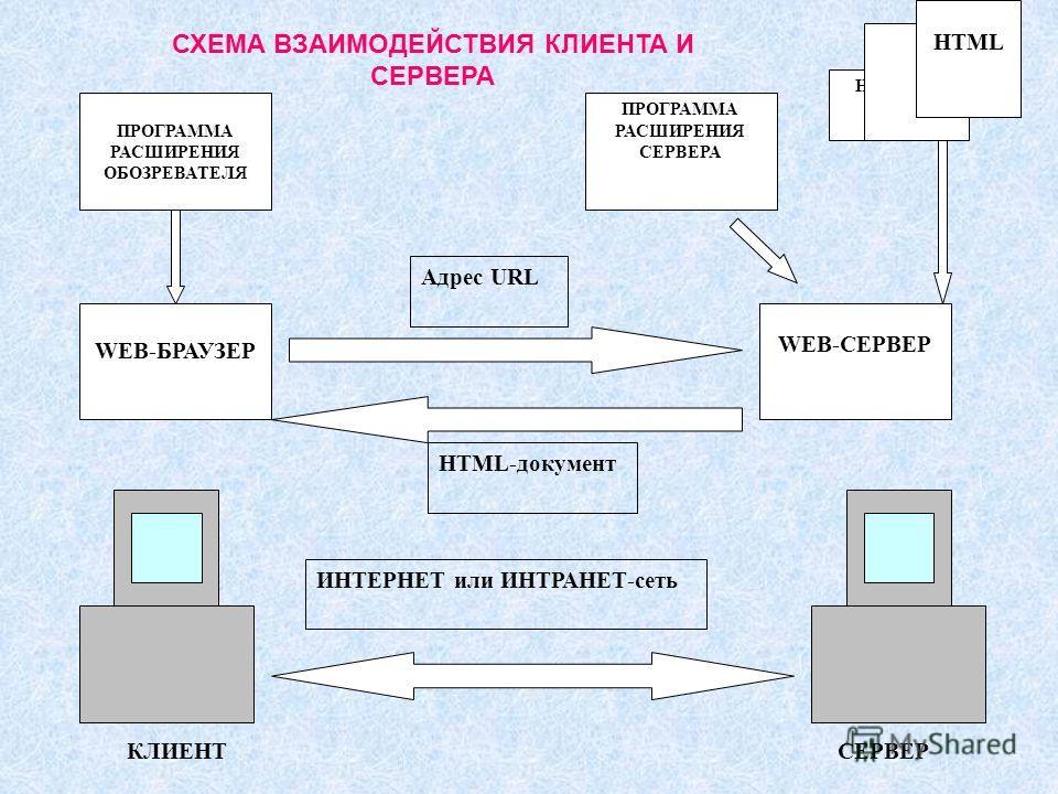 ПРОГРАММА РАСШИРЕНИЯ ОБОЗРЕВАТЕЛЯ WEB-БРАУЗЕР WEB-СЕРВЕР ПРОГРАММА РАСШИРЕНИЯ СЕРВЕРА HTML Адрес URL HTML-документ ИНТЕРНЕТ или ИНТРАНЕТ-сеть КЛИЕНТСЕРВЕР СХЕМА ВЗАИМОДЕЙСТВИЯ КЛИЕНТА И СЕРВЕРА