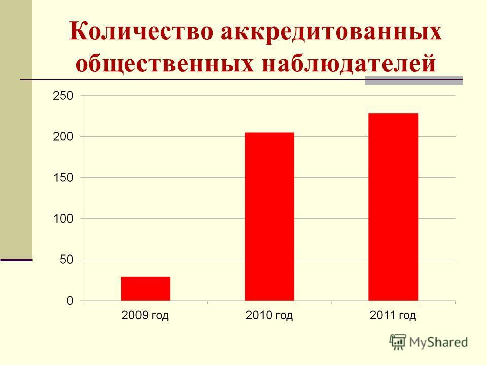 Количество аккредитованных общественных наблюдателей