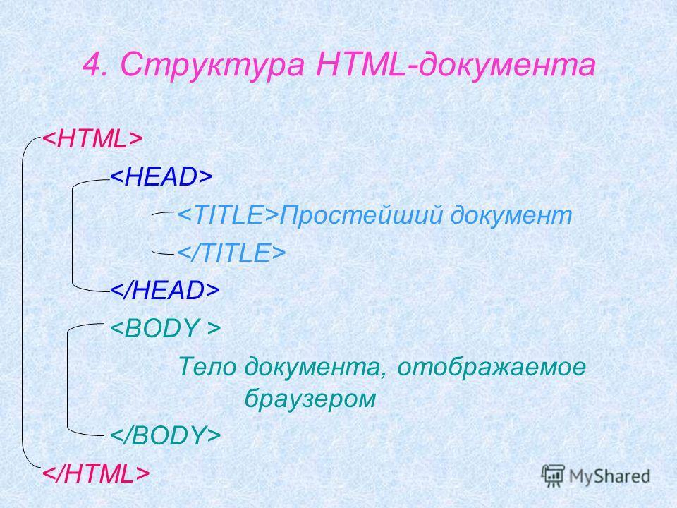 4. Структура HTML-документа Простейший документ Тело документа, отображаемое браузером