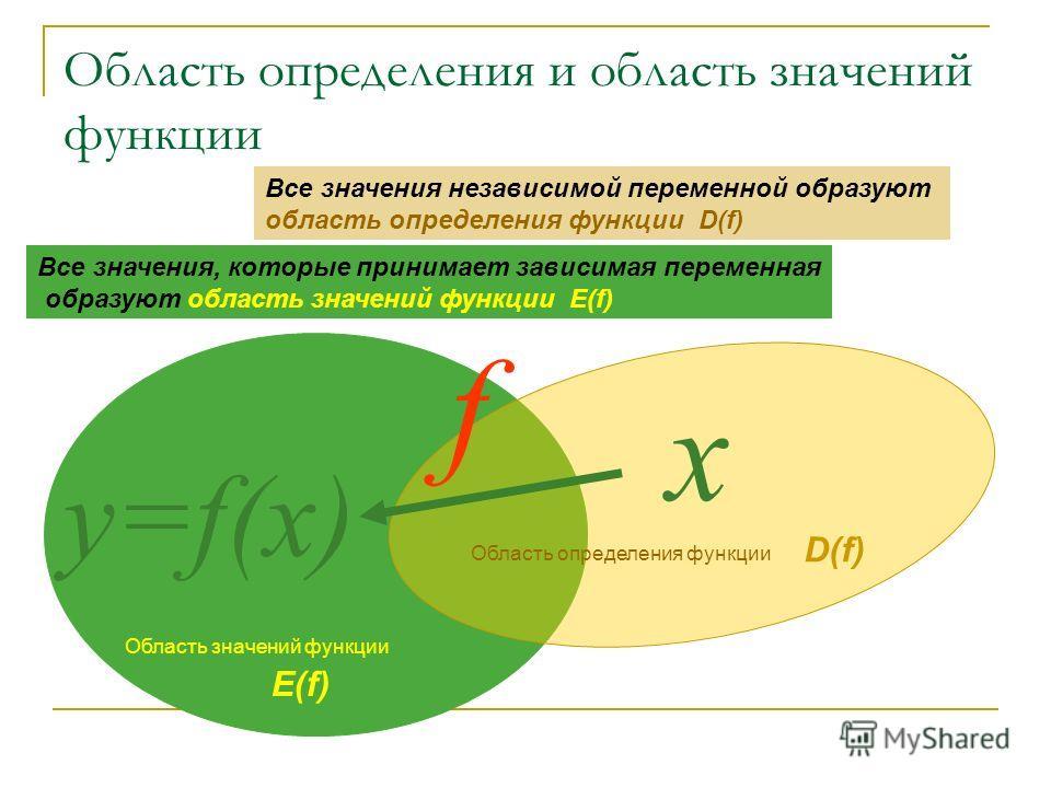 Область определения и область значений функции Все значения независимой переменной образуют область определения функции D(f) х y=f(x) f Область определения функции Область значений функции Все значения, которые принимает зависимая переменная образуют