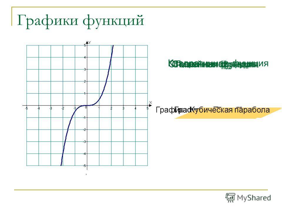 Графики функций Прямая линия Линейная функция График: Парабола Квадратичная функция График: Гипербола Степенная функция График: Кубическая парабола Степенная функция График: