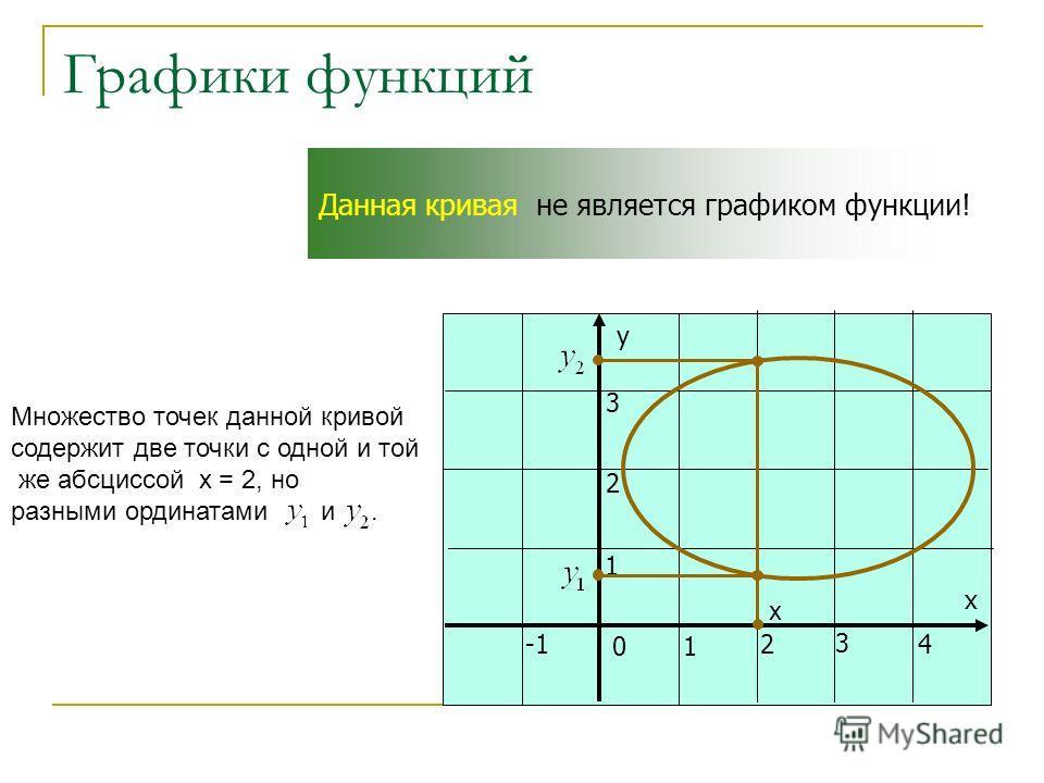 Графики функций у х 01 24 3 1 2 3 Данная кривая не является графиком функции! х Множество точек данной кривой содержит две точки с одной и той же абсциссой х = 2, но разными ординатами и.