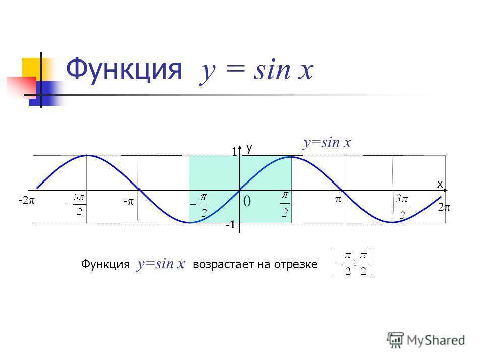 Функция у = sin x 0 y=sin x Функция y=sin x возрастает на отрезке 1 π 2π2π -π-π -2π х у
