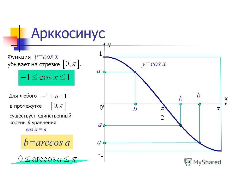 х у 0 1 Арккосинус а b y=cos x Функция y=cos x убывает на отрезке Для любого в промежутке существует единственный корень b уравнения cos x = a b=arccos a а b а b