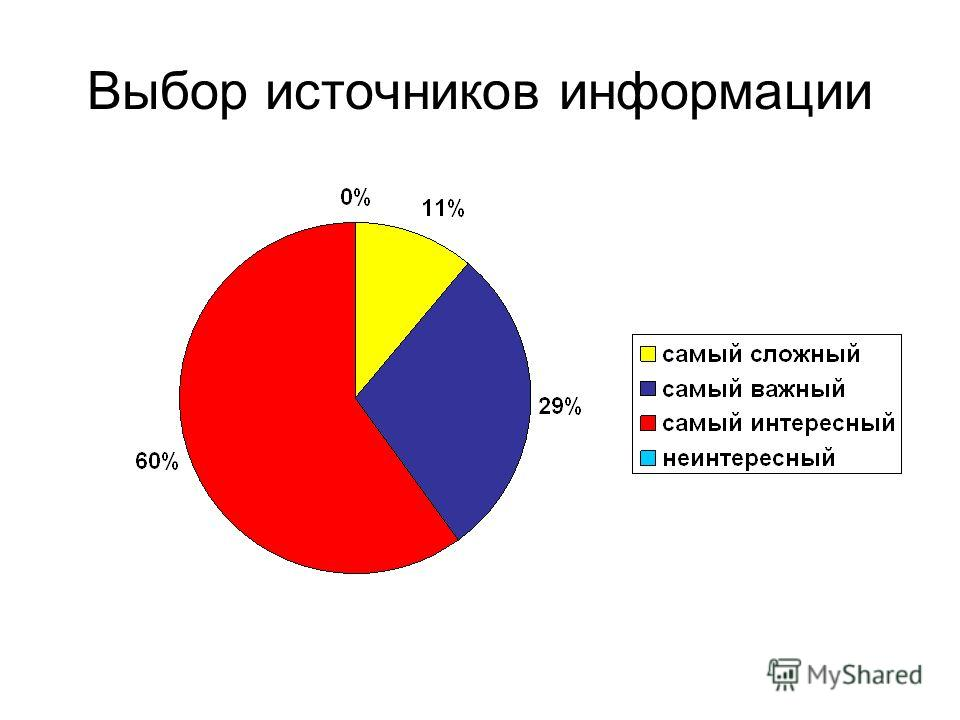 Выбор источников информации