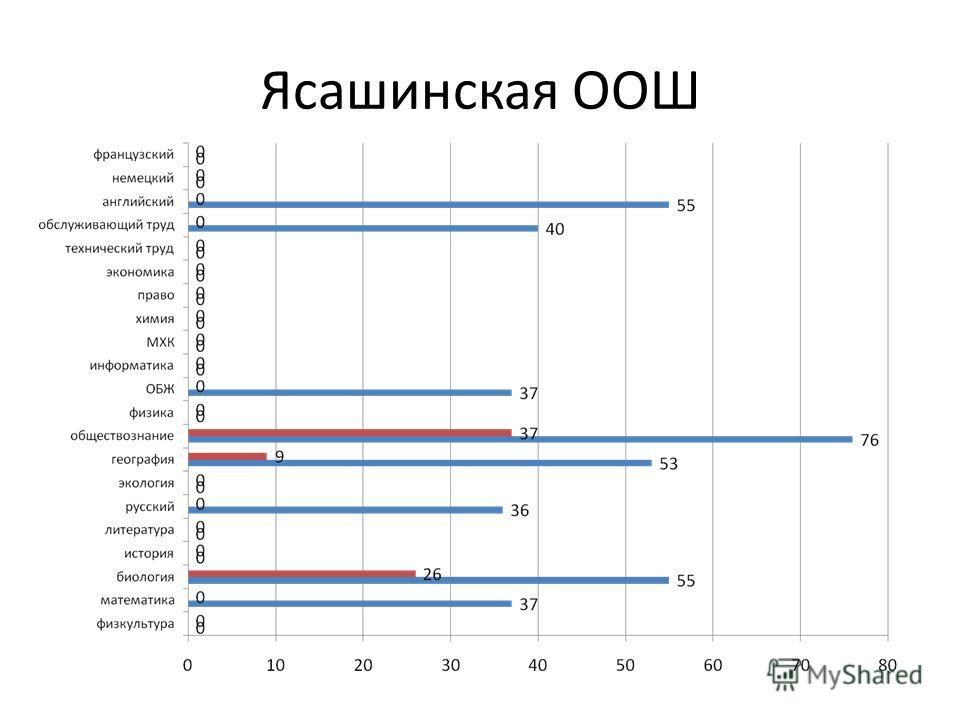 Ясашинская ООШ