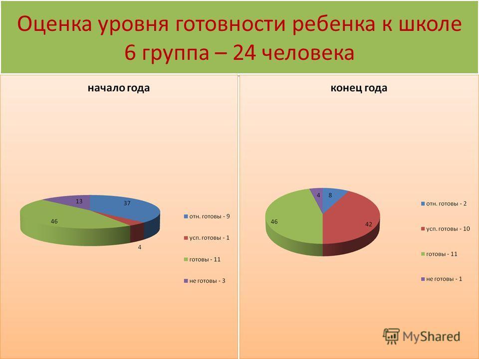 Оценка уровня готовности ребенка к школе 6 группа – 24 человека