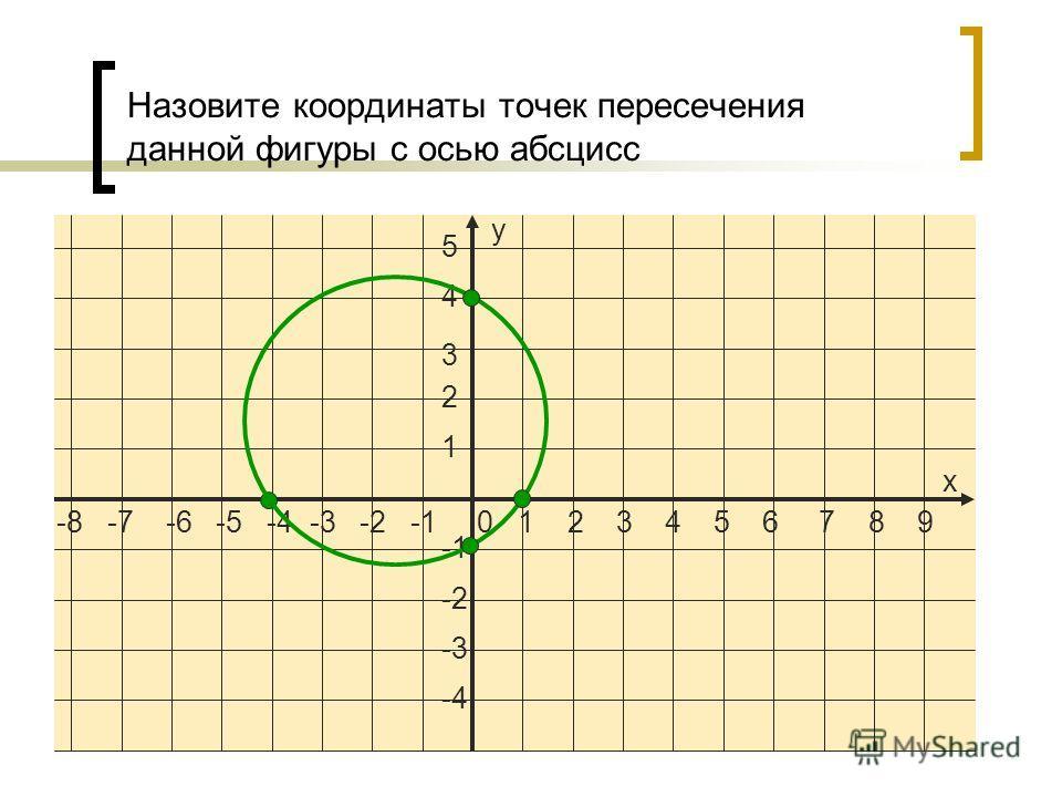 -8 -7 -6 -5 -4 -3 -2 -1 0 1 2 3 4 5 6 7 8 9 5 4 3 2 1 -2 -3 -4 х у Назовите координаты точек пересечения данной фигуры с осью абсцисс