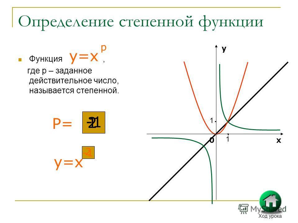 Определение степенной функции Функция, где р – заданное действительное число, называется степенной. р у=х р Р= 12 2 1 1 х у 0 Ход урока