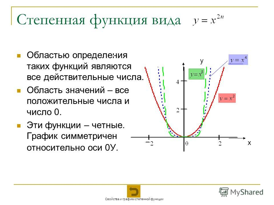 Степенная функция вида Областью определения таких функций являются все действительные числа. Область значений – все положительные числа и число 0. Эти функции – четные. График симметричен относительно оси 0У. х у Свойства и графики степенной функции