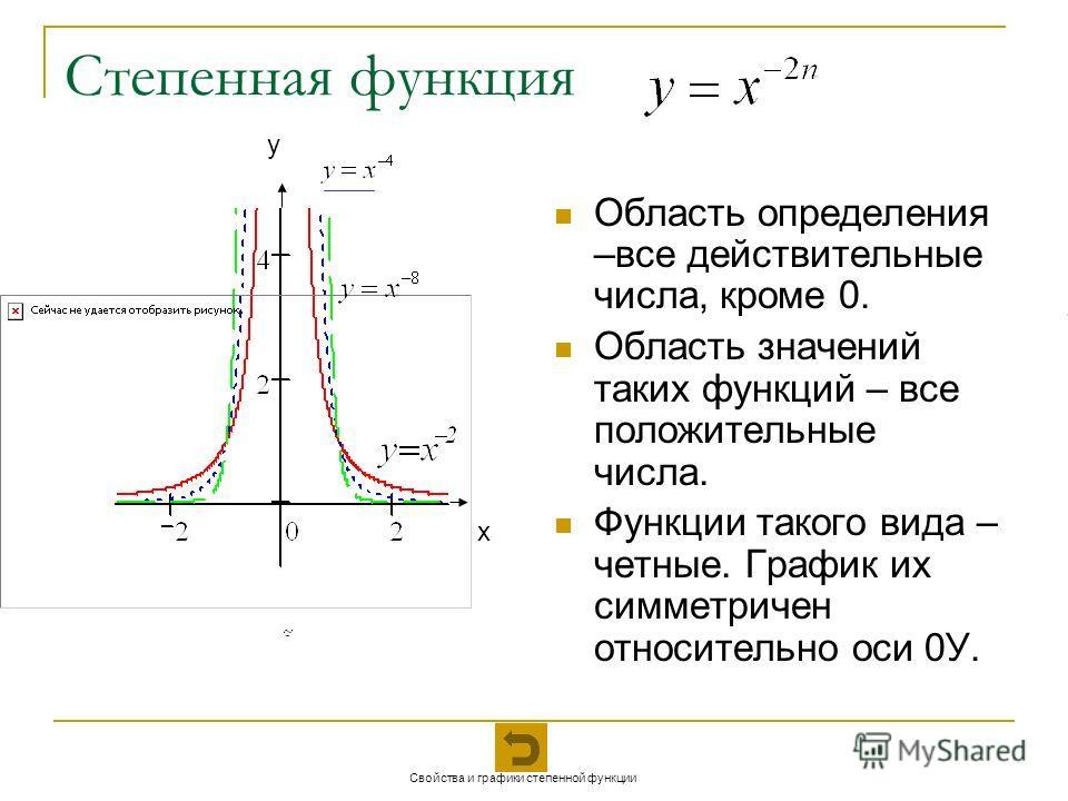 Степенная функция Область определения –все действительные числа, кроме 0. Область значений таких функций – все положительные числа. Функции такого вида – четные. График их симметричен относительно оси 0У. х у Свойства и графики степенной функции
