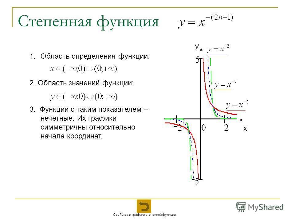 Степенная функция х У 1.Область определения функции: 2. Область значений функции: 3. Функции с таким показателем – нечетные. Их графики симметричны относительно начала координат. Свойства и графики степенной функции